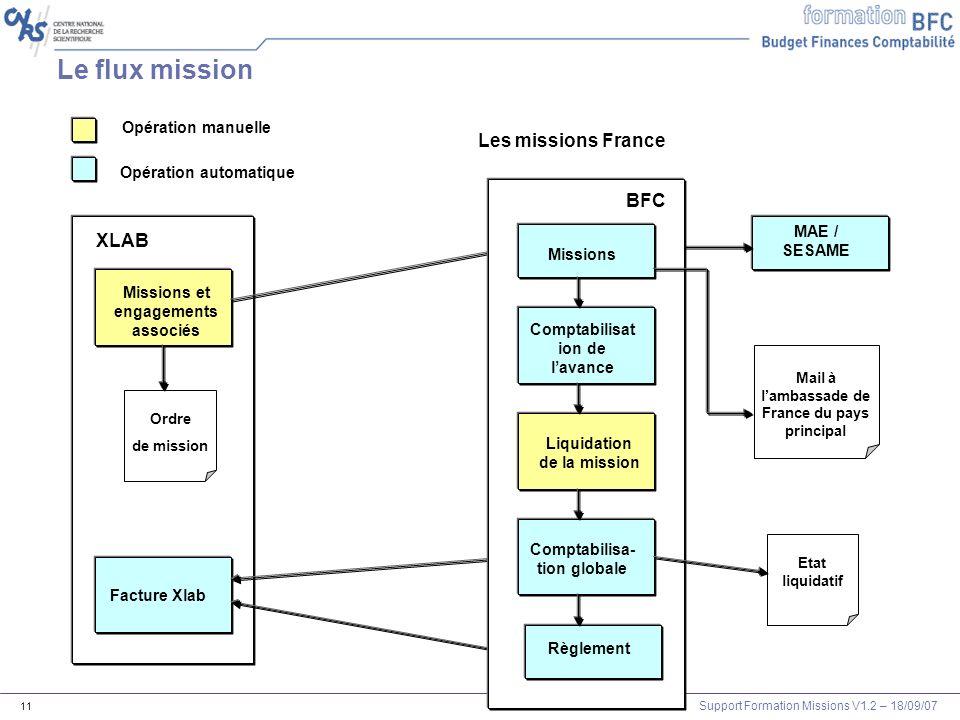 Support Formation Missions V1.2 – 18/09/07 11 Opération manuelle Opération automatique Les missions France Le flux mission Etat liquidatif XLAB Missio