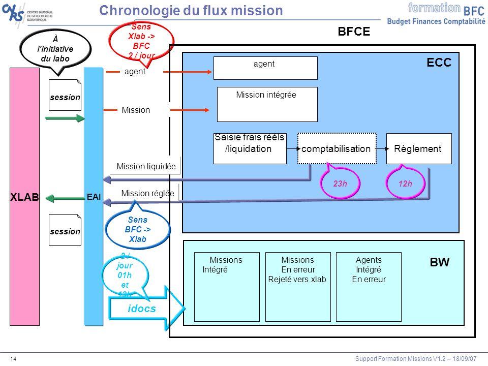 Support Formation Missions V1.2 – 18/09/07 14 XLAB EAI Mission intégrée agent session BFCE Chronologie du flux mission session À linitiative du labo S