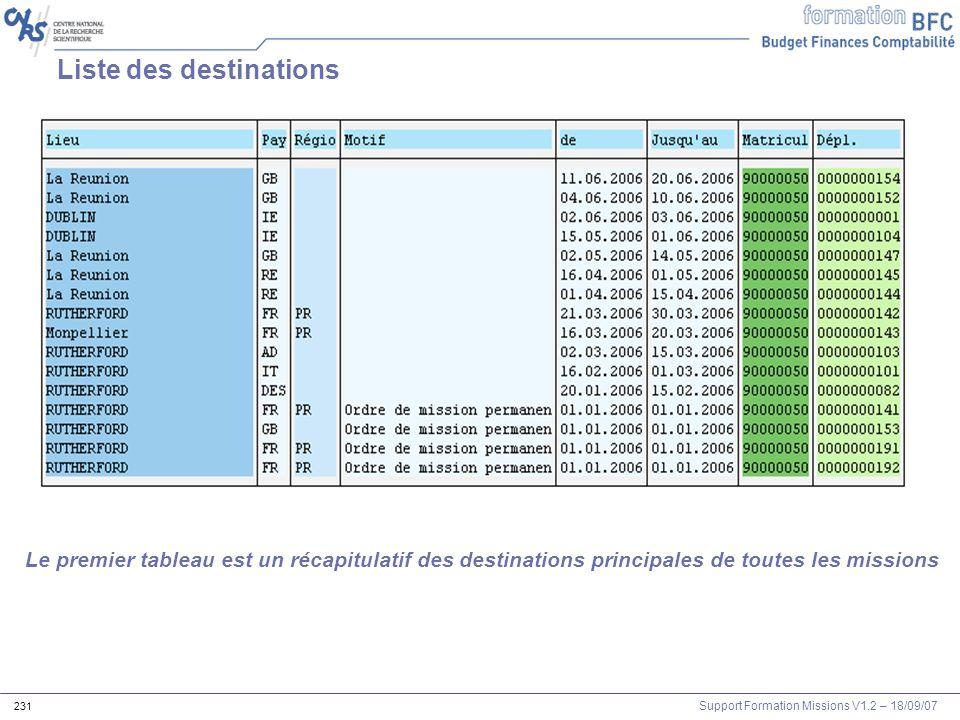 Support Formation Missions V1.2 – 18/09/07 231 Liste des destinations Le premier tableau est un récapitulatif des destinations principales de toutes l
