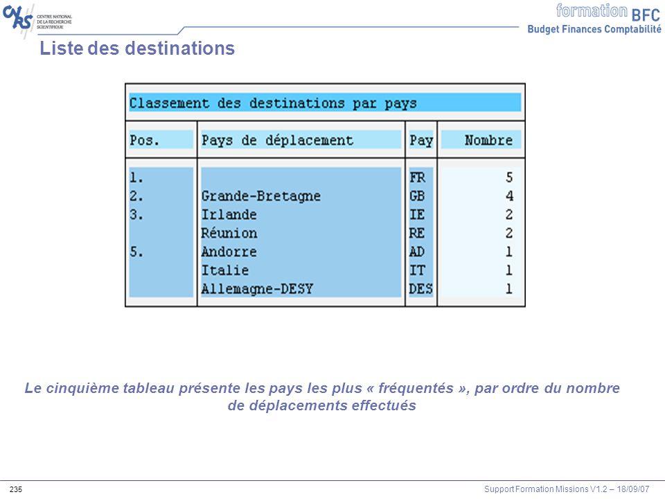 Support Formation Missions V1.2 – 18/09/07 235 Liste des destinations Le cinquième tableau présente les pays les plus « fréquentés », par ordre du nom