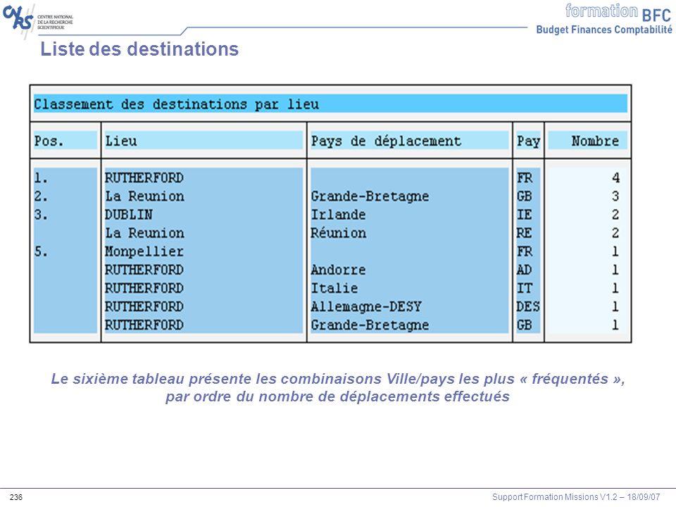 Support Formation Missions V1.2 – 18/09/07 236 Liste des destinations Le sixième tableau présente les combinaisons Ville/pays les plus « fréquentés »,
