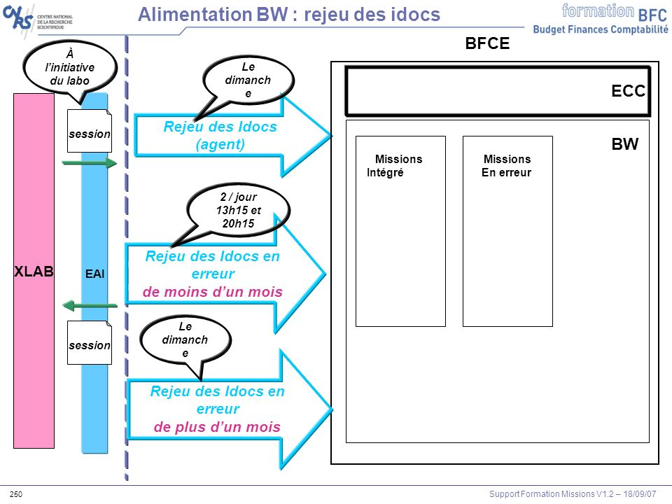 Support Formation Missions V1.2 – 18/09/07 250 XLAB EAI session BFCE Alimentation BW : rejeu des idocs session À linitiative du labo BW Rejeu des Idoc