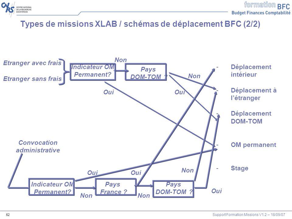 Support Formation Missions V1.2 – 18/09/07 52 Types de missions XLAB / schémas de déplacement BFC (2/2) Etranger avec frais Etranger sans frais -Dépla