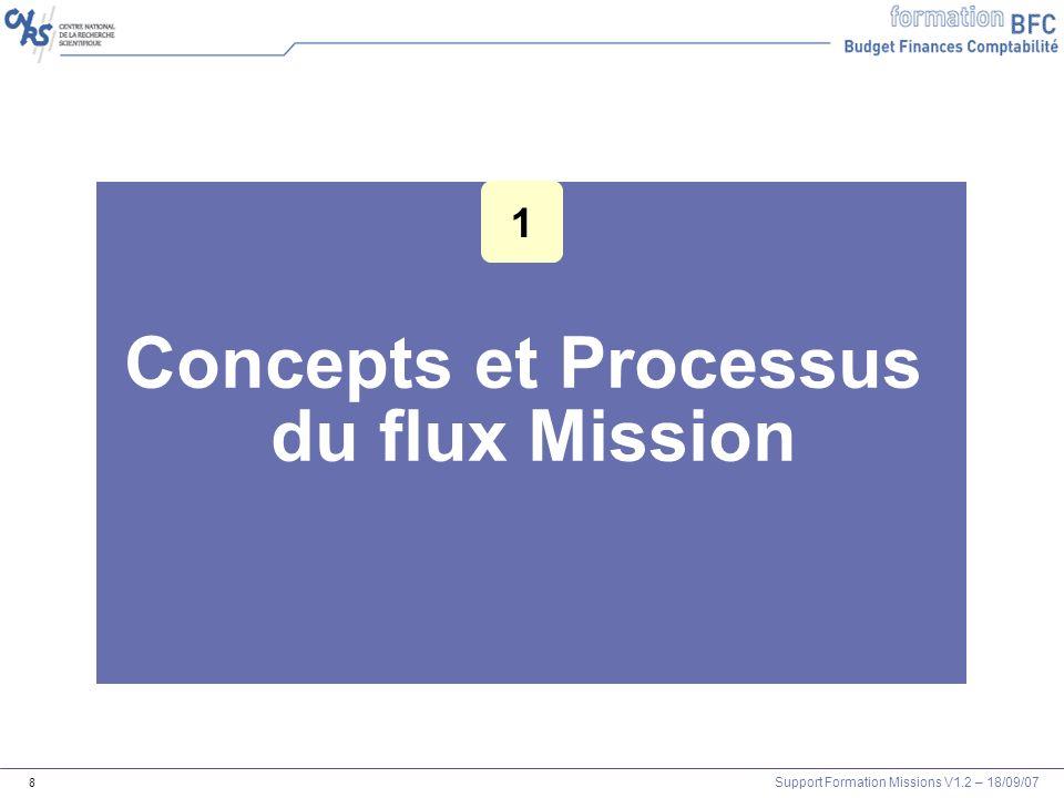 Support Formation Missions V1.2 – 18/09/07 8 Concepts et Processus du flux Mission 1