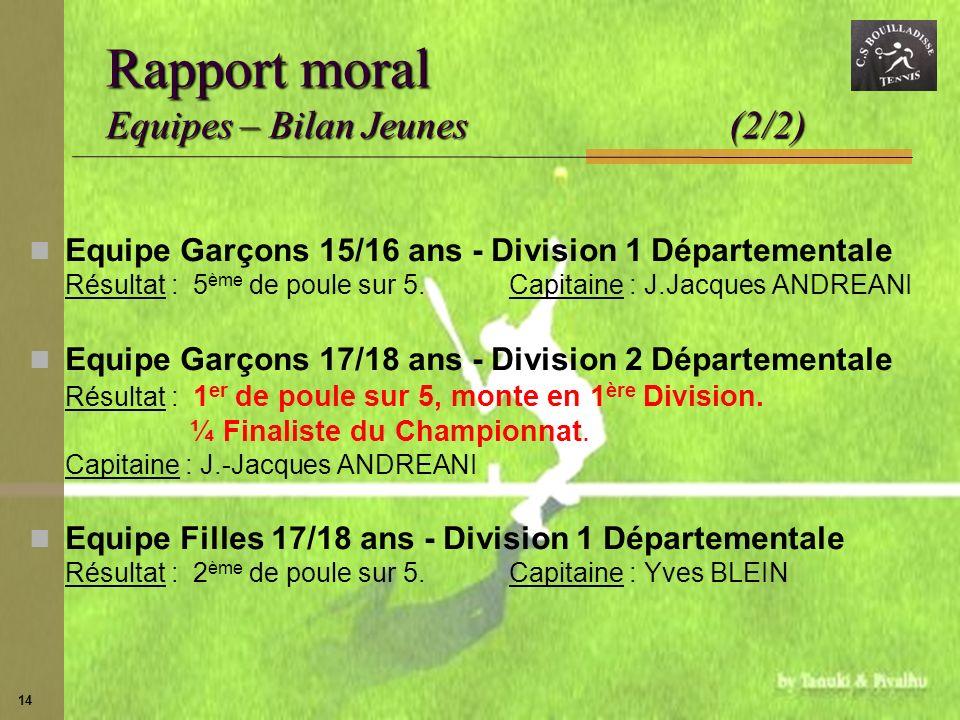 14 Rapport moral Equipes – Bilan Jeunes (2/2) Equipe Garçons 15/16 ans - Division 1 Départementale Résultat : 5 ème de poule sur 5.Capitaine : J.Jacqu