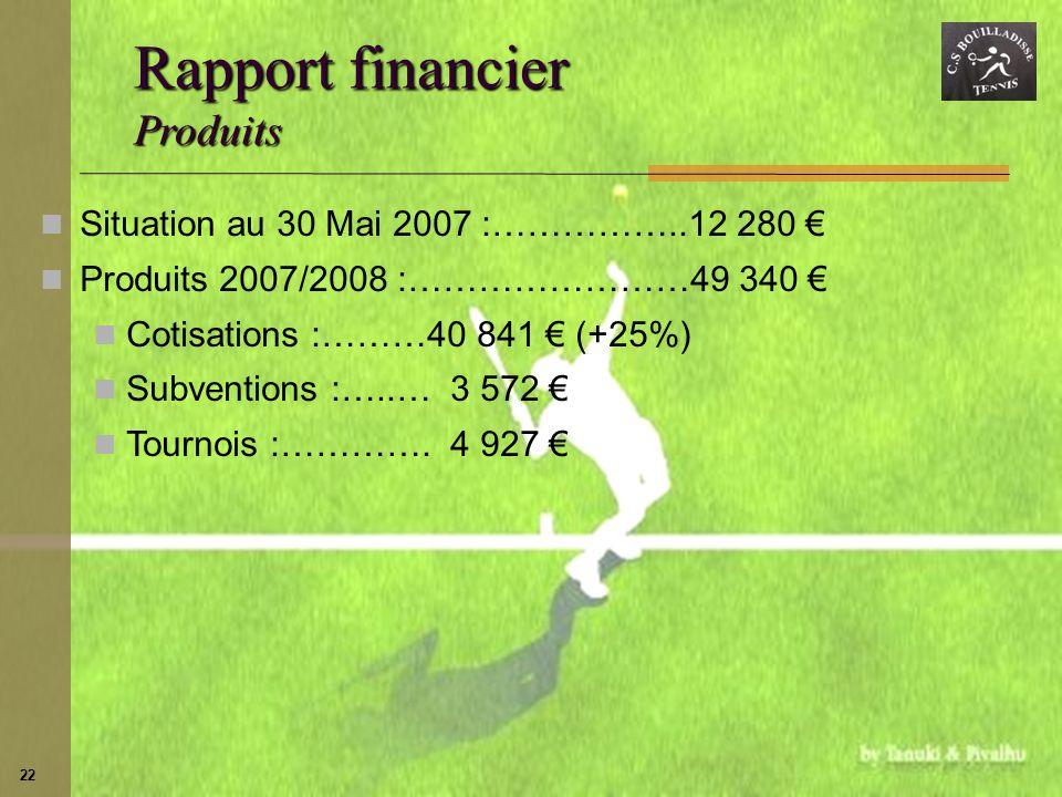 22 Situation au 30 Mai 2007 :……………..12 280 Produits 2007/2008 :……………………49 340 Cotisations :………40 841 (+25%) Subventions :…..… 3 572 Tournois :…………. 4