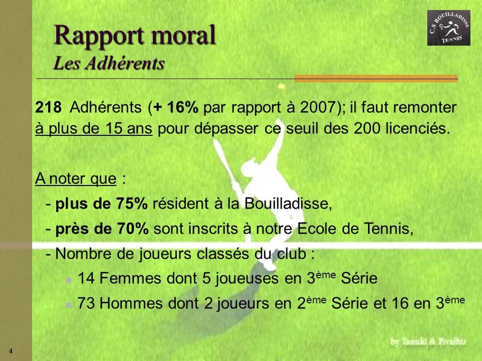 4 Rapport moral Les Adhérents 218 Adhérents (+ 16% par rapport à 2007); il faut remonter à plus de 15 ans pour dépasser ce seuil des 200 licenciés. A