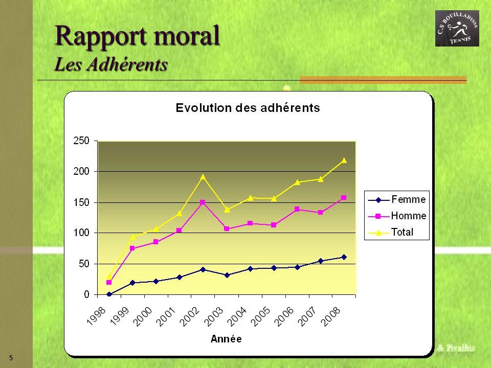 5 Rapport moral Les Adhérents