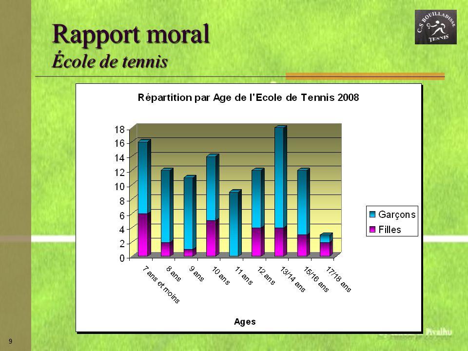 9 Rapport moral École de tennis