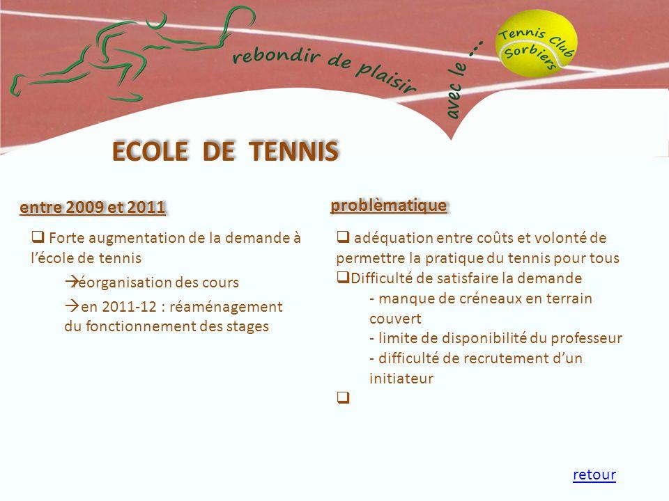 entre 2009 et 2011 Forte augmentation de la demande à lécole de tennis réorganisation des cours en 2011-12 : réaménagement du fonctionnement des stage