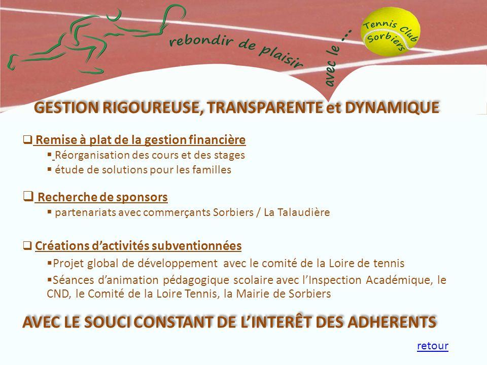 Créations dactivités subventionnées Projet global de développement avec le comité de la Loire de tennis Séances danimation pédagogique scolaire avec l
