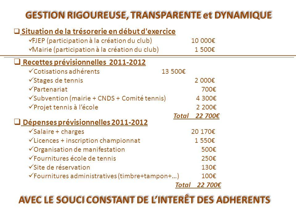 Recettes prévisionnelles 2011-2012 Cotisations adhérents 13 500 Stages de tennis 2 000 Partenariat 700 Subvention (mairie + CNDS + Comité tennis) 4 30