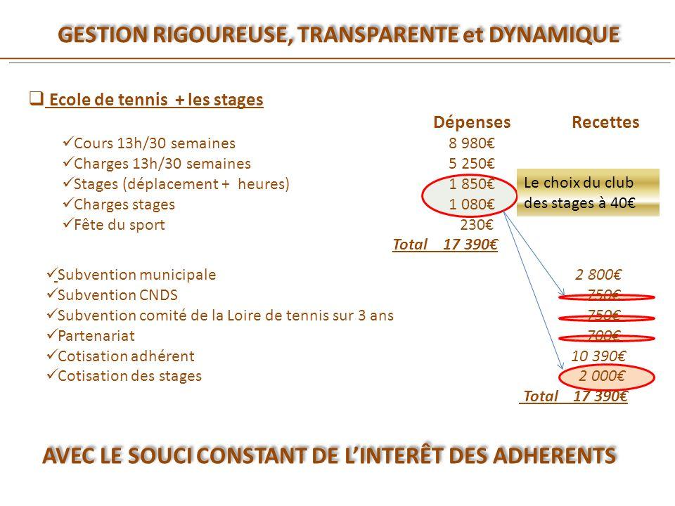 Ecole de tennis + les stages Dépenses Recettes Cours 13h/30 semaines 8 980 Charges 13h/30 semaines 5 250 Stages (déplacement + heures) 1 850 Charges s