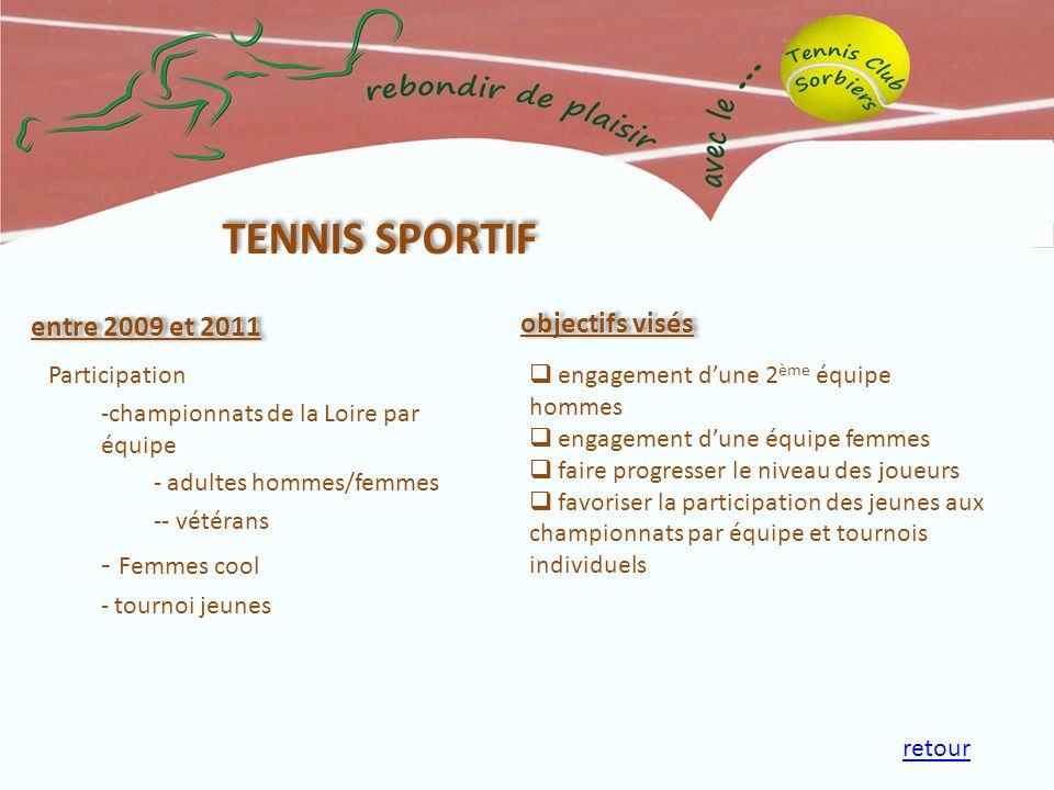 entre 2009 et 2011 Participation -championnats de la Loire par équipe - adultes hommes/femmes -- vétérans - Femmes cool - tournoi jeunes objectifs vis