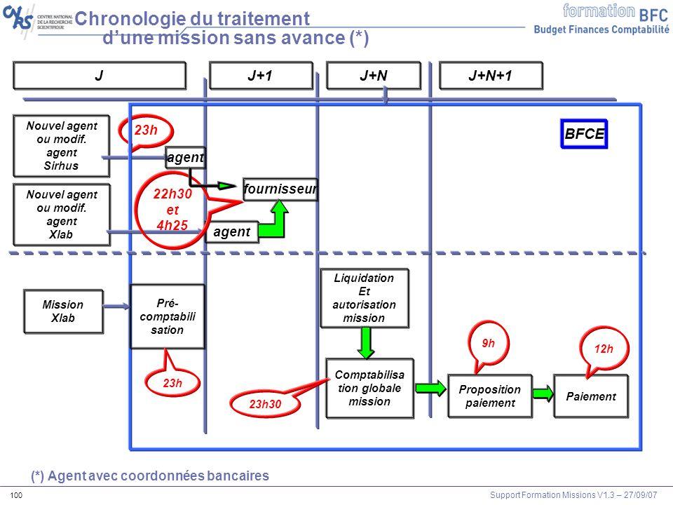 Support Formation Missions V1.3 – 27/09/07 100 Chronologie du traitement dune mission sans avance (*) Nouvel agent ou modif. agent Sirhus JJ+1J+N agen