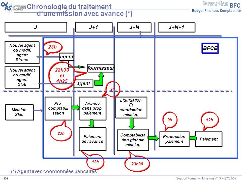 Support Formation Missions V1.3 – 27/09/07 101 Chronologie du traitement dune mission avec avance (*) Nouvel agent ou modif. agent Sirhus JJ+1J+N agen
