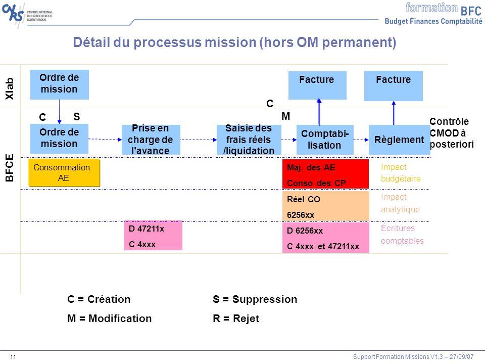 Support Formation Missions V1.3 – 27/09/07 11 Xlab BFCE C = CréationS = Suppression M = ModificationR = Rejet D 47211x C 4xxx Saisie des frais réels /