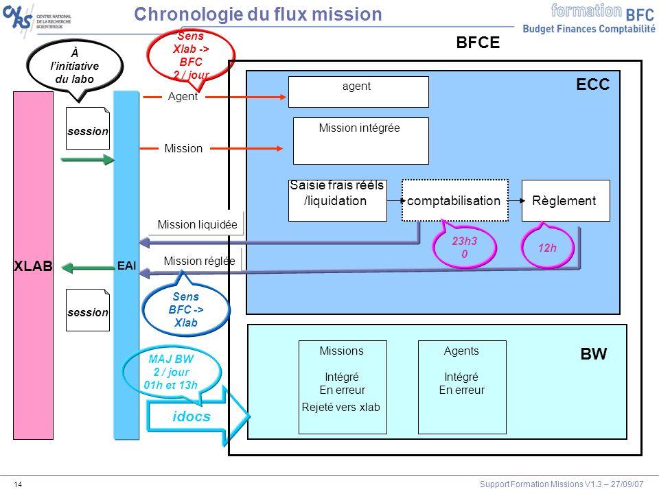 Support Formation Missions V1.3 – 27/09/07 14 XLAB EAI Mission intégrée Agent session BFCE Chronologie du flux mission session À linitiative du labo S