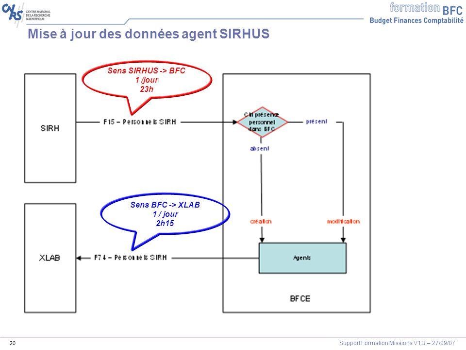 Support Formation Missions V1.3 – 27/09/07 20 Mise à jour des données agent SIRHUS Sens BFC -> XLAB 1 / jour 2h15 Sens SIRHUS -> BFC 1 /jour 23h