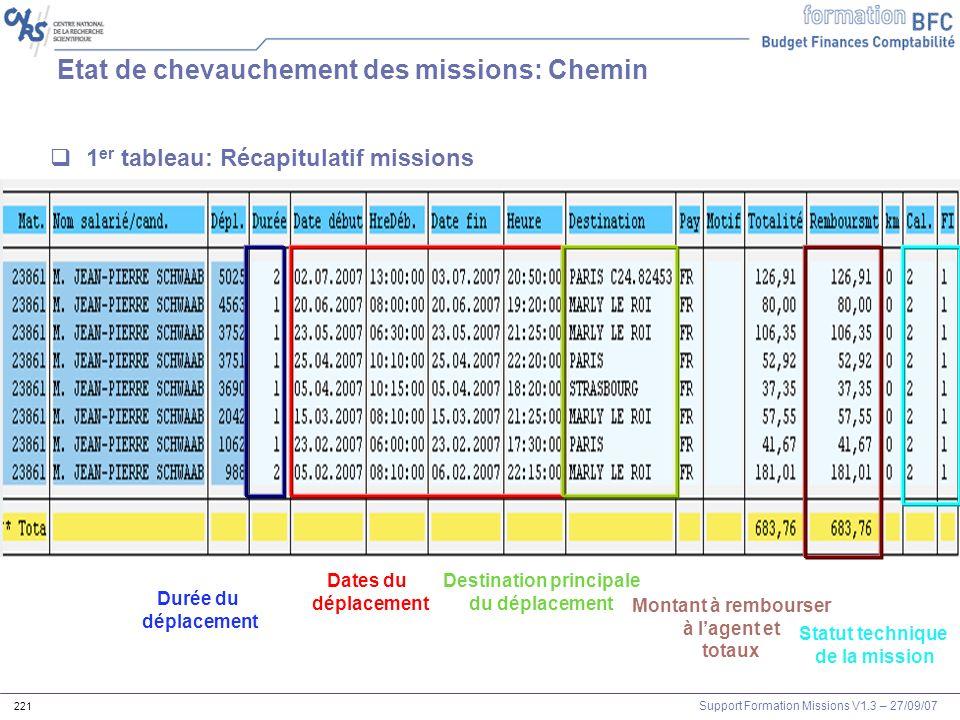 Support Formation Missions V1.3 – 27/09/07 221 1 er tableau: Récapitulatif missions Montant à rembourser à lagent et totaux Durée du déplacement Dates