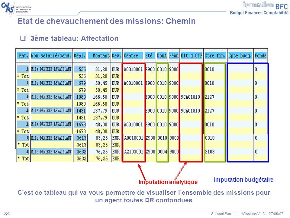 Support Formation Missions V1.3 – 27/09/07 223 Cest ce tableau qui va vous permettre de visualiser lensemble des missions pour un agent toutes DR conf