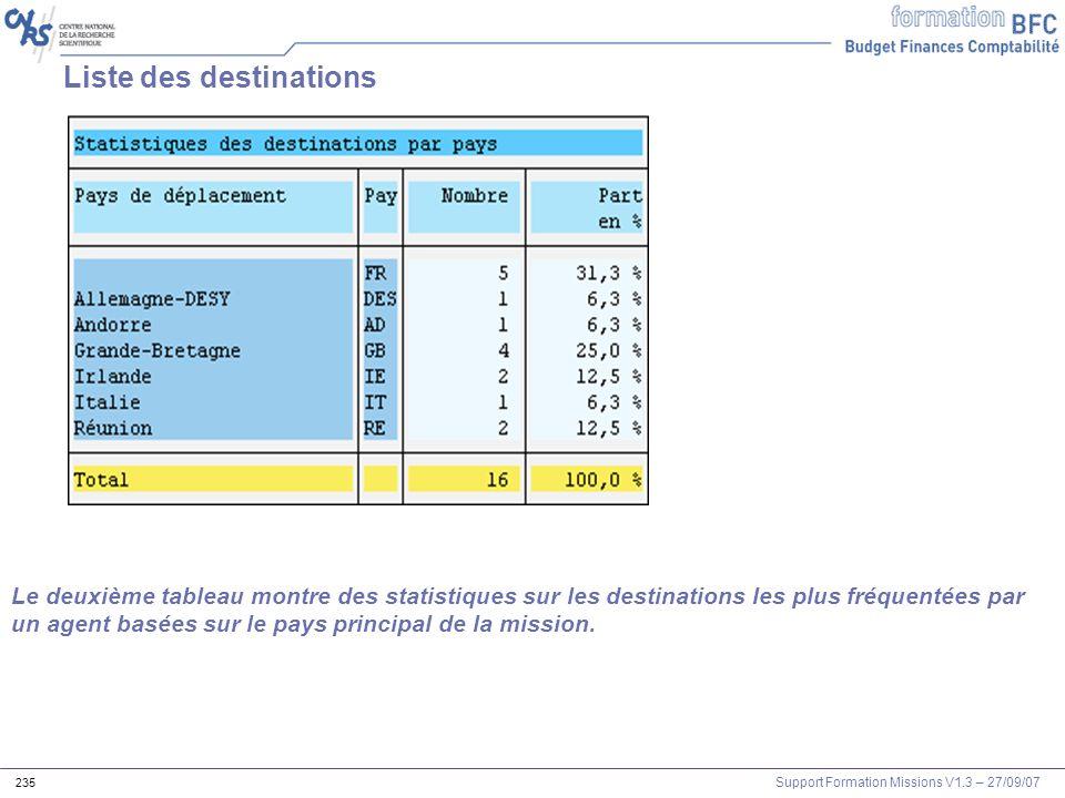 Support Formation Missions V1.3 – 27/09/07 235 Liste des destinations Le deuxième tableau montre des statistiques sur les destinations les plus fréque