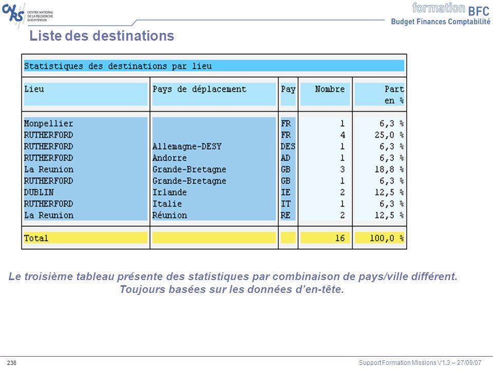 Support Formation Missions V1.3 – 27/09/07 236 Liste des destinations Le troisième tableau présente des statistiques par combinaison de pays/ville dif