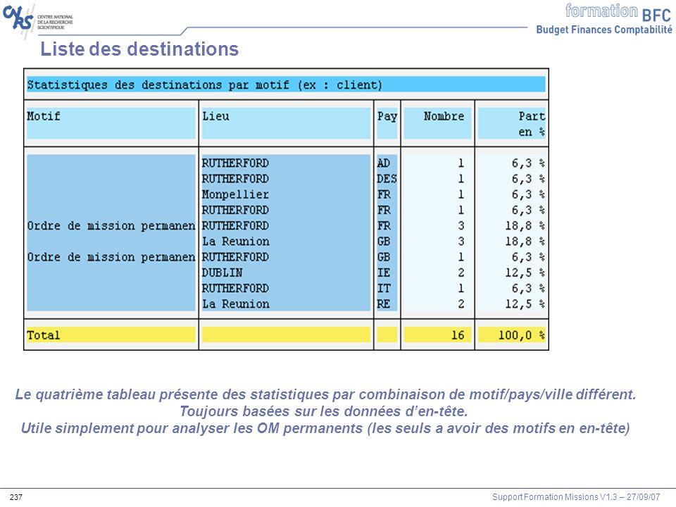 Support Formation Missions V1.3 – 27/09/07 237 Liste des destinations Le quatrième tableau présente des statistiques par combinaison de motif/pays/vil