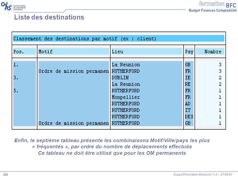 Support Formation Missions V1.3 – 27/09/07 240 Liste des destinations Enfin, le septième tableau présente les combinaisons Motif/Ville/pays les plus «