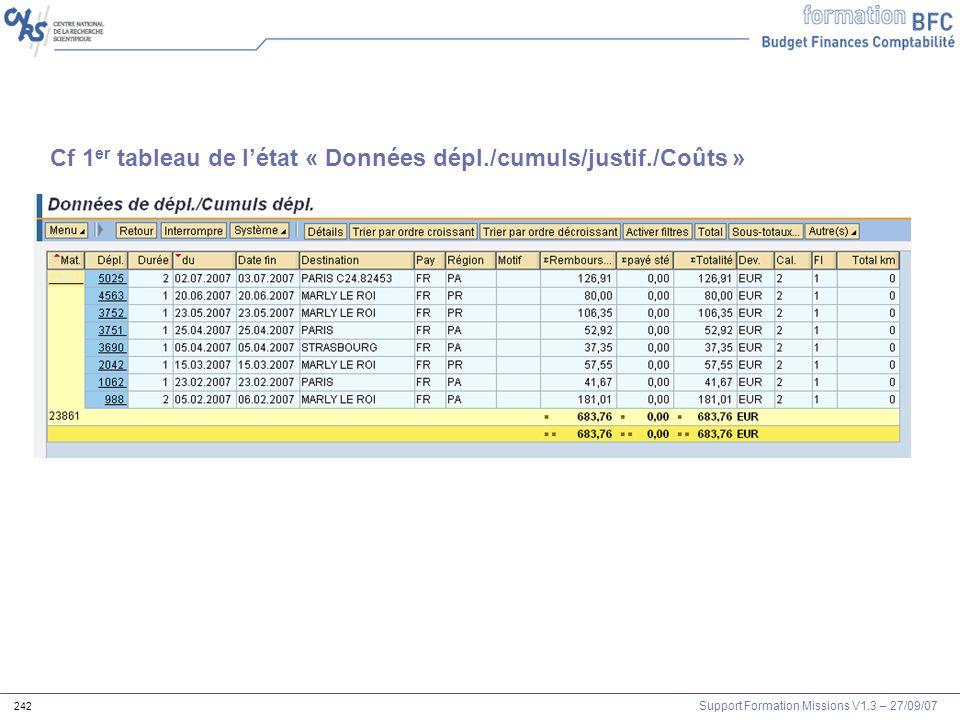 Support Formation Missions V1.3 – 27/09/07 242 Cf 1 er tableau de létat « Données dépl./cumuls/justif./Coûts »