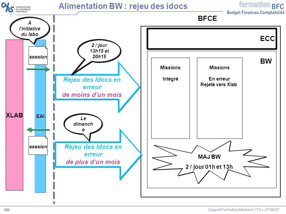 Support Formation Missions V1.3 – 27/09/07 253 XLAB EAI session BFCE Alimentation BW : rejeu des idocs session À linitiative du labo BW Missions Intég