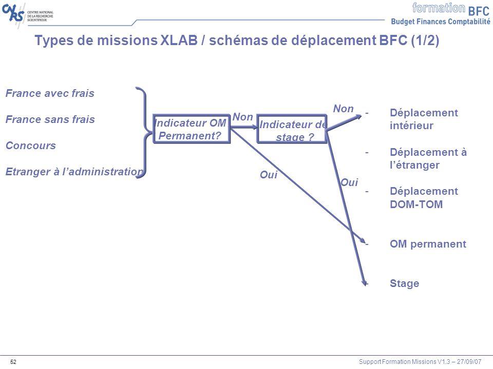 Support Formation Missions V1.3 – 27/09/07 52 Types de missions XLAB / schémas de déplacement BFC (1/2) France avec frais France sans frais Concours E