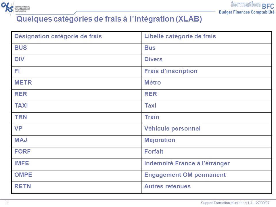 Support Formation Missions V1.3 – 27/09/07 82 Quelques catégories de frais à lintégration (XLAB) Désignation catégorie de fraisLibellé catégorie de fr