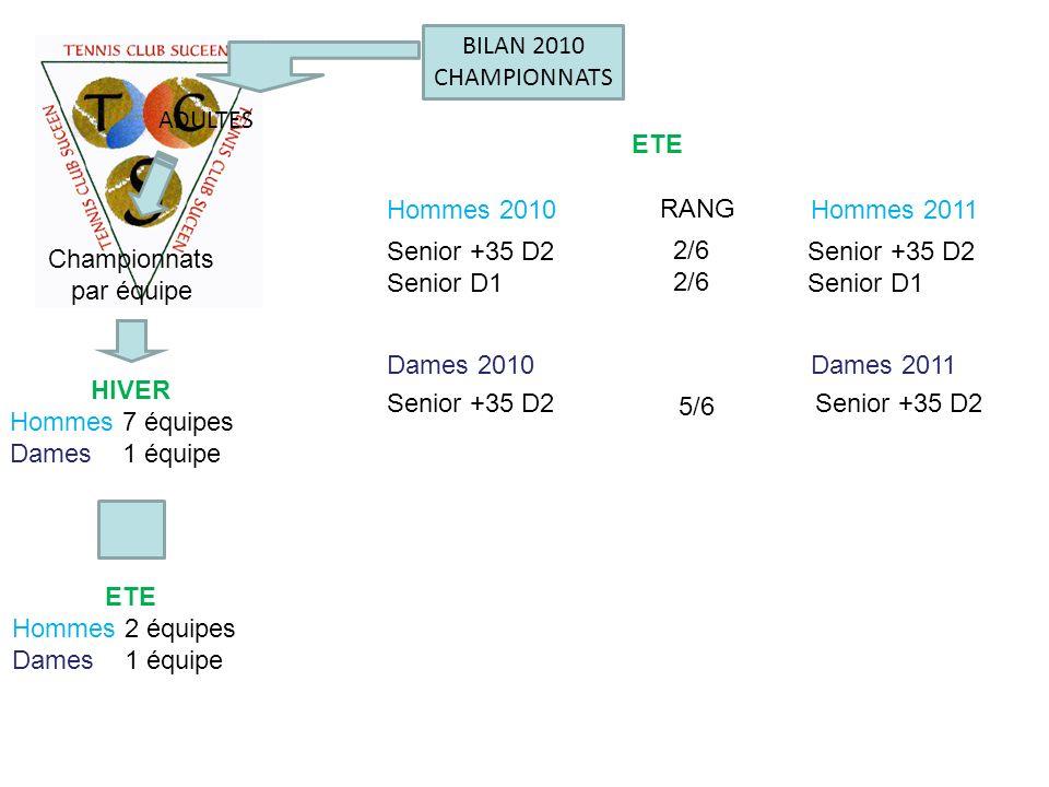 BILAN 2010 CHAMPIONNATS ADULTES Championnats par équipe HIVER Hommes 7 équipes Dames 1 équipe ETE Hommes 2 équipes Dames 1 équipe Senior +35 D2 Senior