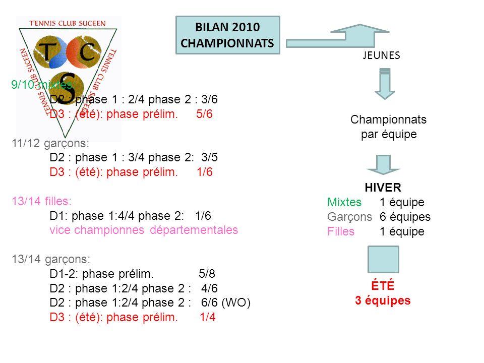 JEUNES Championnats par équipe HIVER Mixtes 1 équipe Garçons 6 équipes Filles 1 équipe ÉTÉ 3 équipes BILAN 2010 CHAMPIONNATS 9/10 mixtes: D2 : phase 1