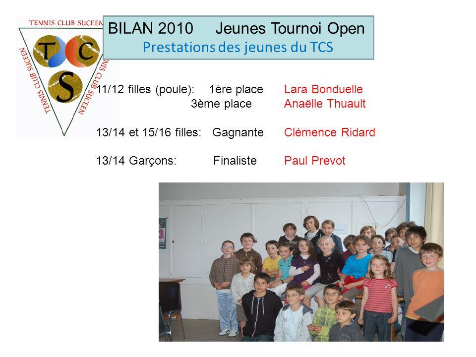 BILAN 2010 Jeunes Tournoi Open Prestations des jeunes du TCS 11/12 filles (poule): 1ère place Lara Bonduelle 3ème place Anaëlle Thuault 13/14 et 15/16