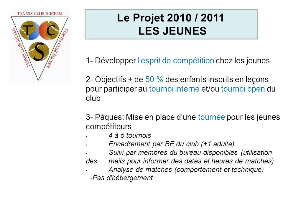 Le Projet 2010 / 2011 LES JEUNES 1- Développer lesprit de compétition chez les jeunes 2- Objectifs + de 50 % des enfants inscrits en leçons pour parti