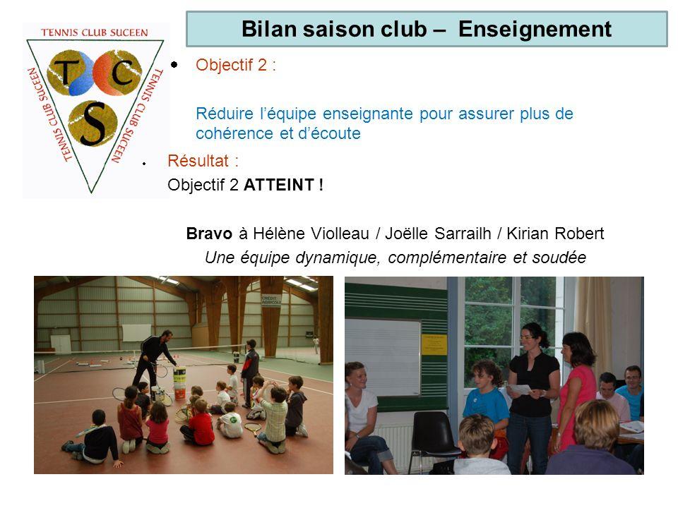 Bilan saison club – Enseignement Résultat : Objectif 2 ATTEINT ! Bravo à Hélène Violleau / Joëlle Sarrailh / Kirian Robert Une équipe dynamique, compl