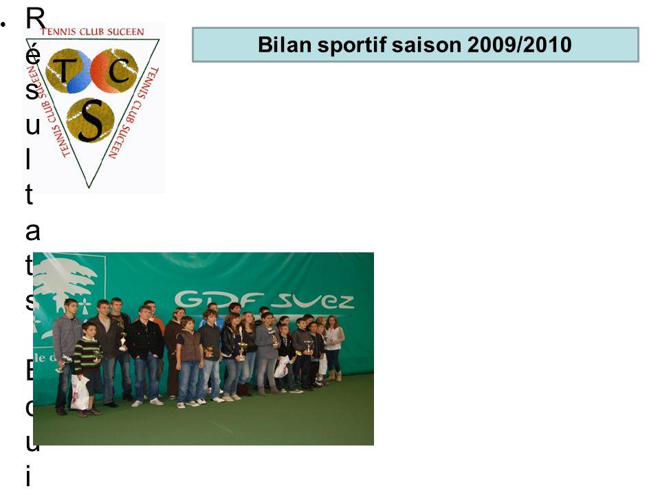 R é s u l t a t s E q u i p e s R é s u l t a t s J e u n e s R é s u l t a t s T o u r n o i Bilan sportif saison 2009/2010