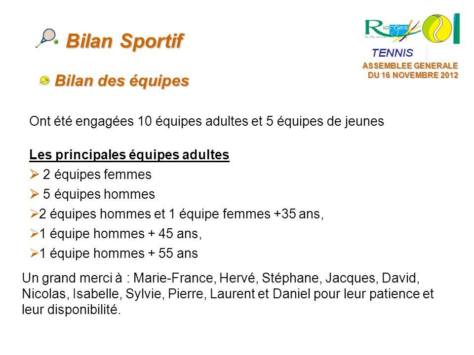 ASSEMBLEE GENERALE DU 16 NOVEMBRE 2012 Bilan Sportif Ont été engagées 10 équipes adultes et 5 équipes de jeunes Bilan des équipes Les principales équi