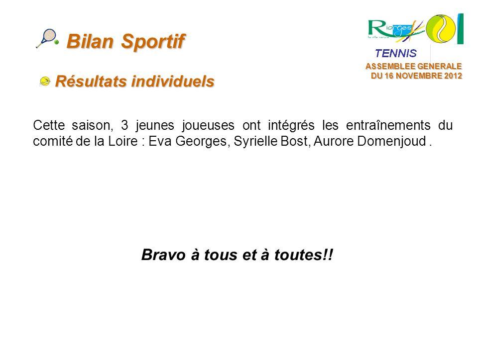 ASSEMBLEE GENERALE DU 16 NOVEMBRE 2012 Bilan Sportif Cette saison, 3 jeunes joueuses ont intégrés les entraînements du comité de la Loire : Eva George