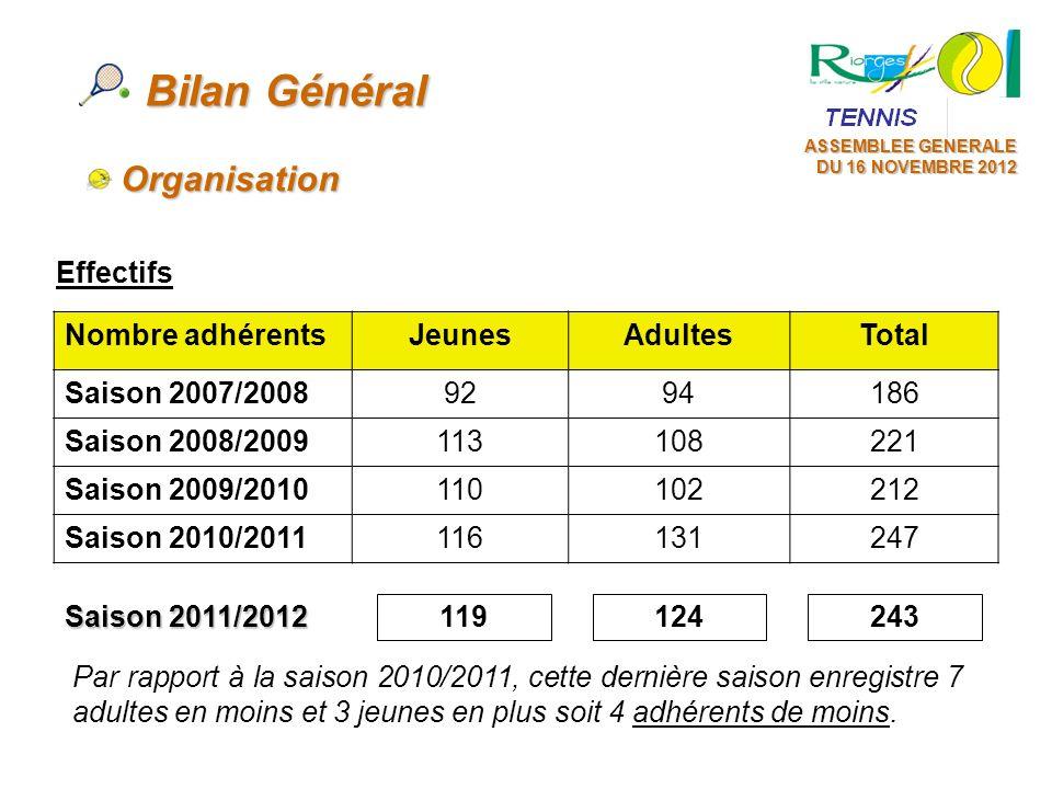 ASSEMBLEE GENERALE DU 16 NOVEMBRE 2012 Bilan Général Nombre adhérentsJeunesAdultesTotal Saison 2007/20089294186 Saison 2008/2009113108221 Saison 2009/
