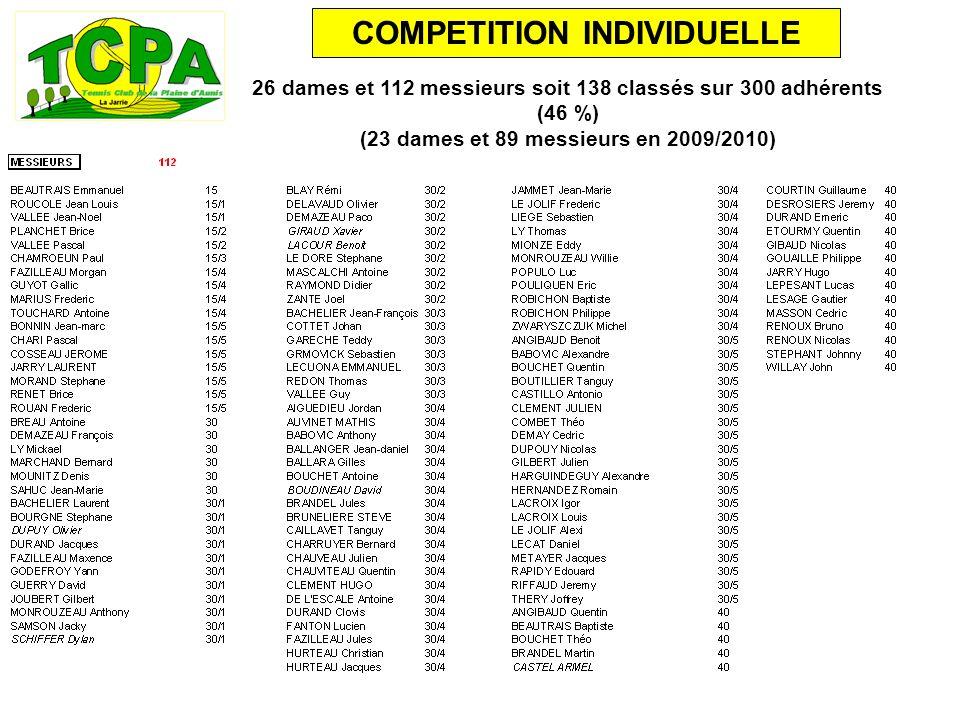 26 dames et 112 messieurs soit 138 classés sur 300 adhérents (46 %) (23 dames et 89 messieurs en 2009/2010)