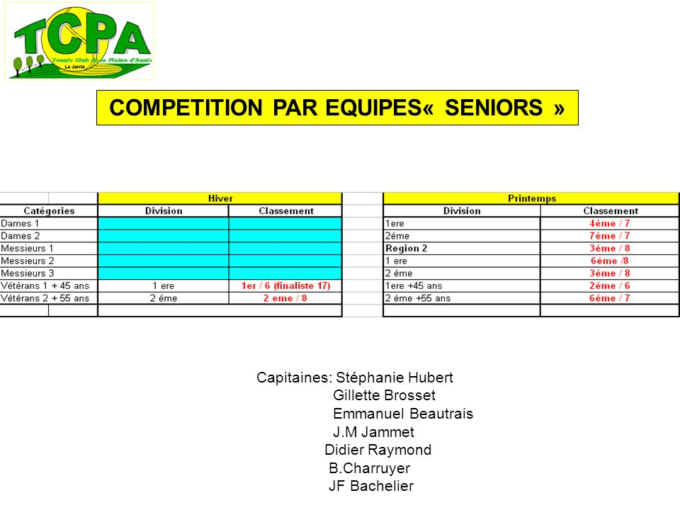 COMPETITION PAR EQUIPES« SENIORS » Capitaines: Stéphanie Hubert Gillette Brosset Emmanuel Beautrais J.M Jammet Didier Raymond B.Charruyer JF Bachelier