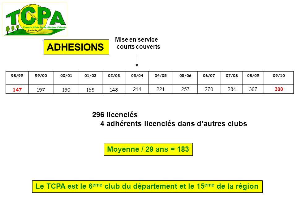 ADHESIONS Moyenne / 29 ans = 183 296 licenciés 4 adhérents licenciés dans dautres clubs Mise en service courts couverts Le TCPA est le 6 éme club du département et le 15 éme de la région 98/9999/0000/0101/0202/0303/0404/0505/0606/0707/0808/0909/10 147157150165148 214221257270284307300