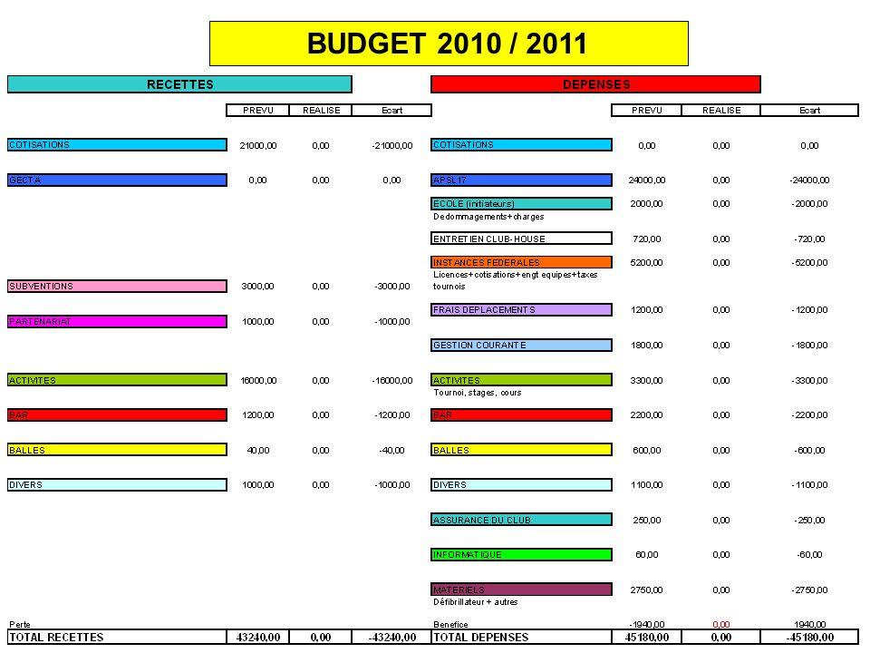 BUDGET 2010 / 2011