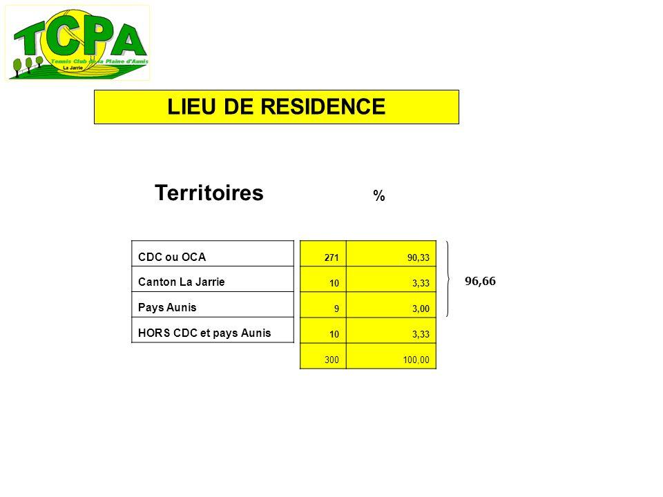 LIEU DE RESIDENCE Territoires % CDC ou OCA Canton La Jarrie Pays Aunis HORS CDC et pays Aunis 96,66 27190,33 103,33 93,00 103,33 300100,00