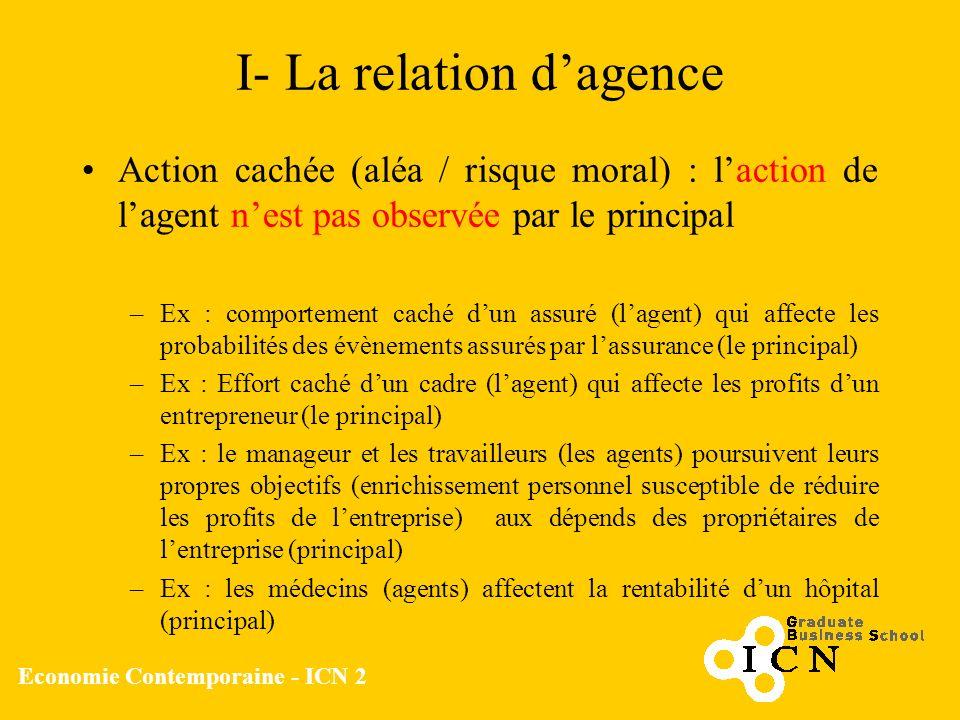 Economie Contemporaine - ICN 2 I- La relation dagence Action cachée (aléa / risque moral) : laction de lagent nest pas observée par le principal –Ex :