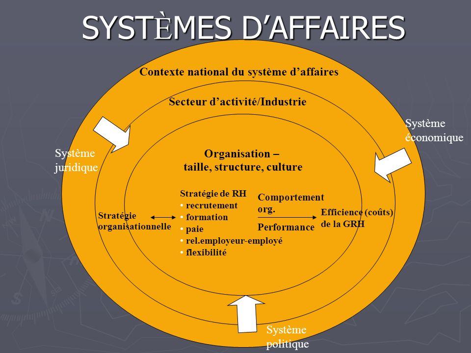 SYST È ME POLITIQUE (déf.) Quest-ce quun système politique ? système politique ?