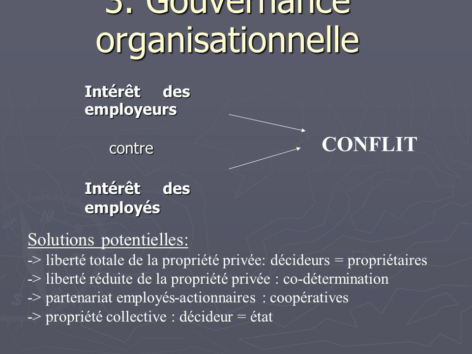 3. Gouvernance organisationnelle Intérêt des employeurs contre contre Intérêt des employés CONFLIT Solutions potentielles: -> liberté totale de la pro